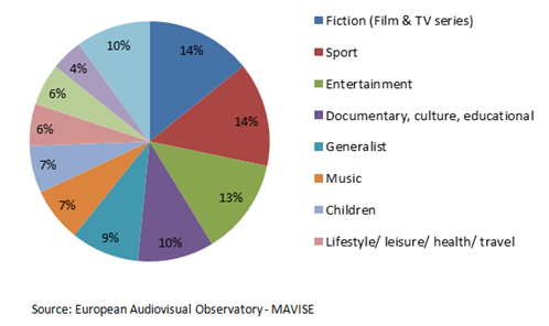 tv-channels-by-genre
