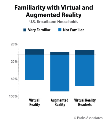 familiarity-virtual-augmented-reality