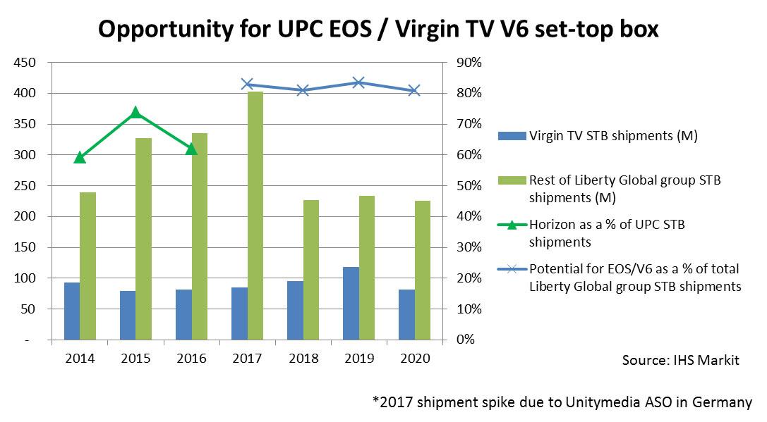 Opportunity for UPC EOS