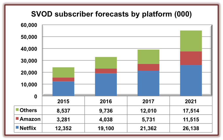 svod-europe-forecasts