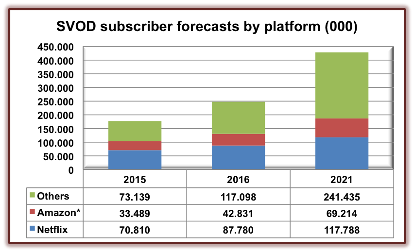 svod-subscribers-forecast-by-platform
