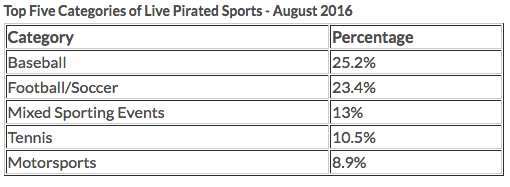 top-5-pirated-live-sports