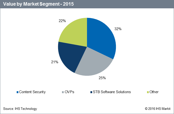 video-software-market-value-by-segment