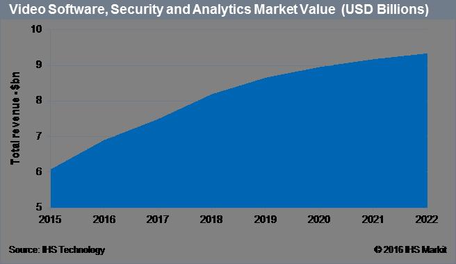 video-software-market-value