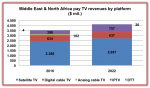 MENA pay TV revenue forecasts downgraded