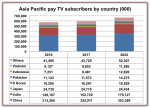 Impressive pay-TV growth forecast for Asia Pacific