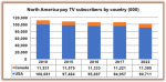 Decline in North American pay-TV subs