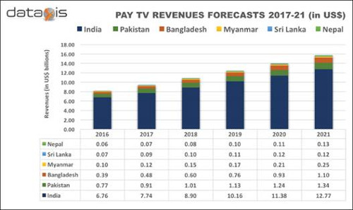 Saarc Pay Tv Market Value To Double By 2021