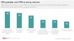 Half of UK VPN users aim to avoid geo-blocking