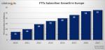 Russia drives European FTTx market