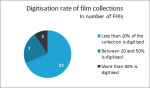 Only 16% of Europe's film heritage digitised