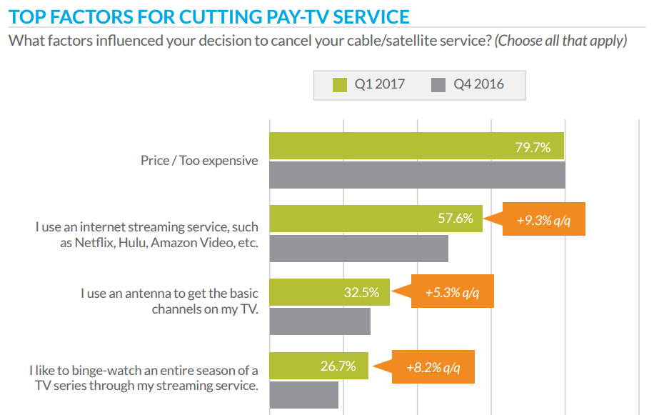 Tivo research shows reasons for cord-cutting