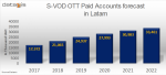 LatAm SVOD subs to reach 33.5 million in 2022