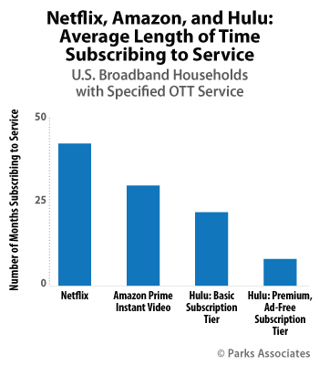 59 Of Us Broadband Homes Have Netflix Amazon Or Hulu