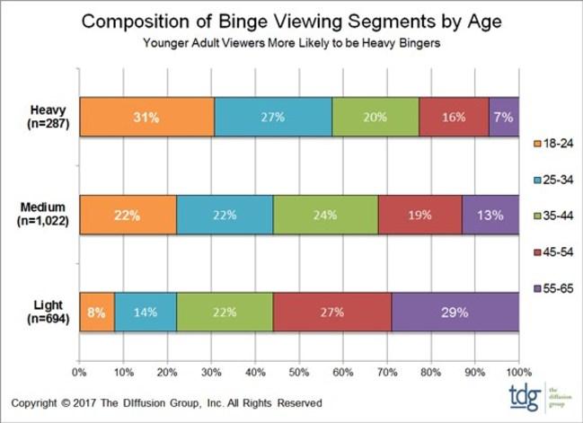 Netflix & Binge: New Binge Scale Reveals TV Series We ...