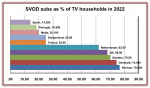 Western Europe to reach 65 million SVOD subs