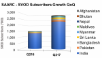 SVOD subs in SAARC countries reached 2.8 million in Q2 2017