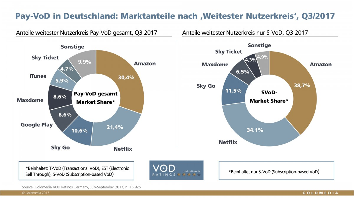 Amazon' European Distribution Strategy Essay Sample