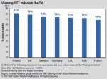 How consumers in Europe and US watch OTT video on the TV
