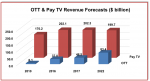 OTT and pay-TV to bring in $283 billion