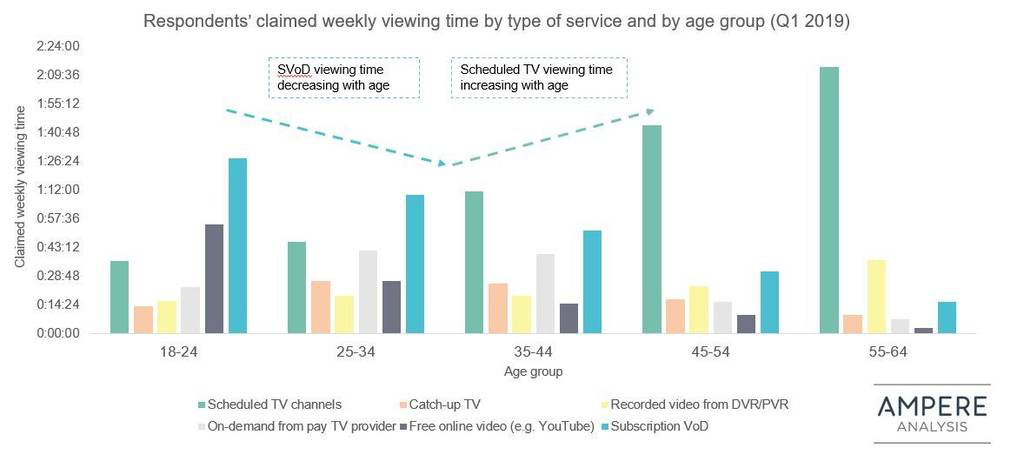 In Australia Gap Between Linear And Svod Is Closing